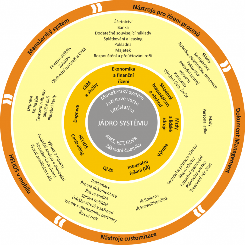 Moduly informačního systému HELIOS Orange